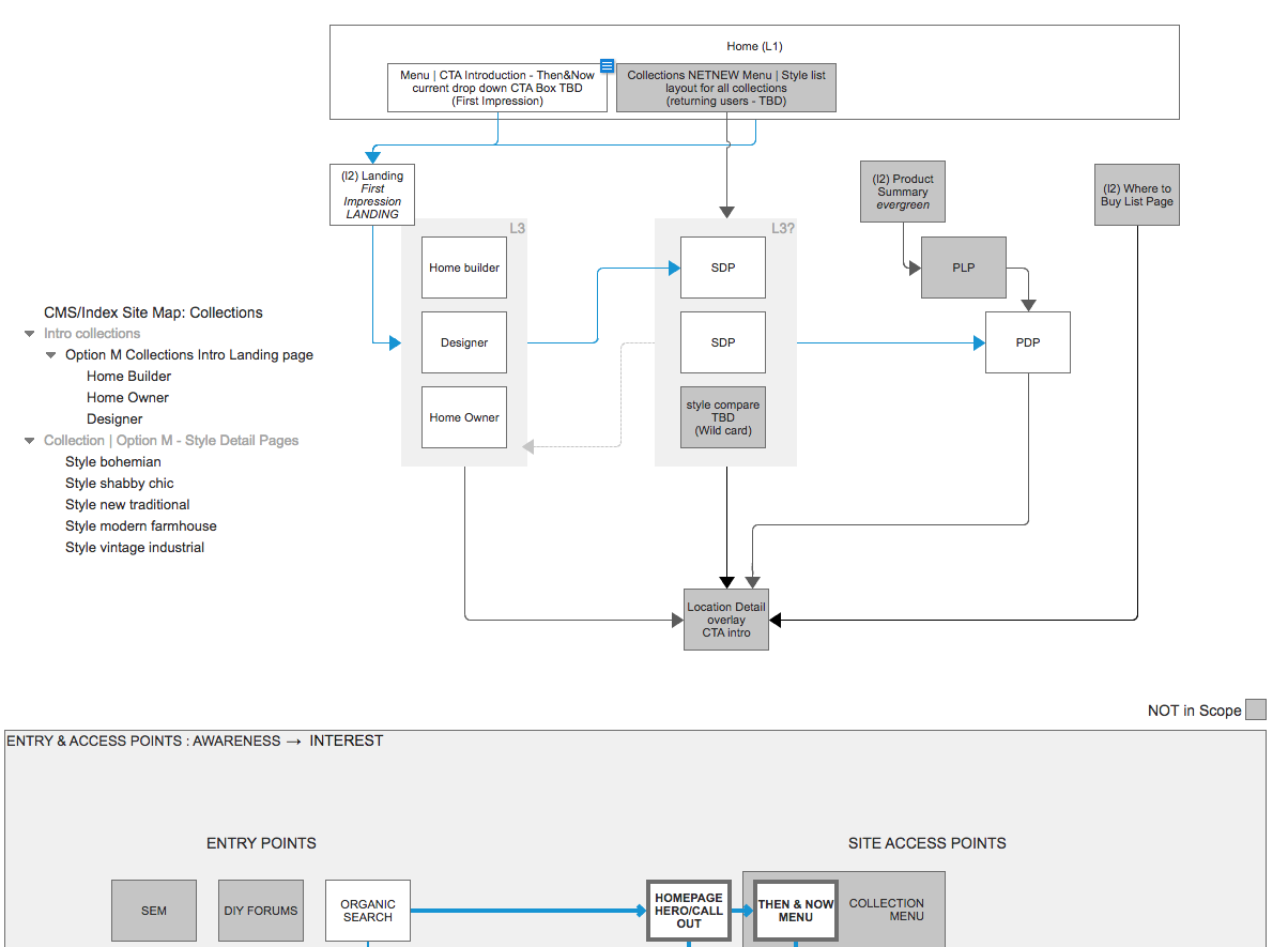 Site maps and flows used to reverse engineer creative comps and look at mobile on-the-go experiences for Metrie Option M.