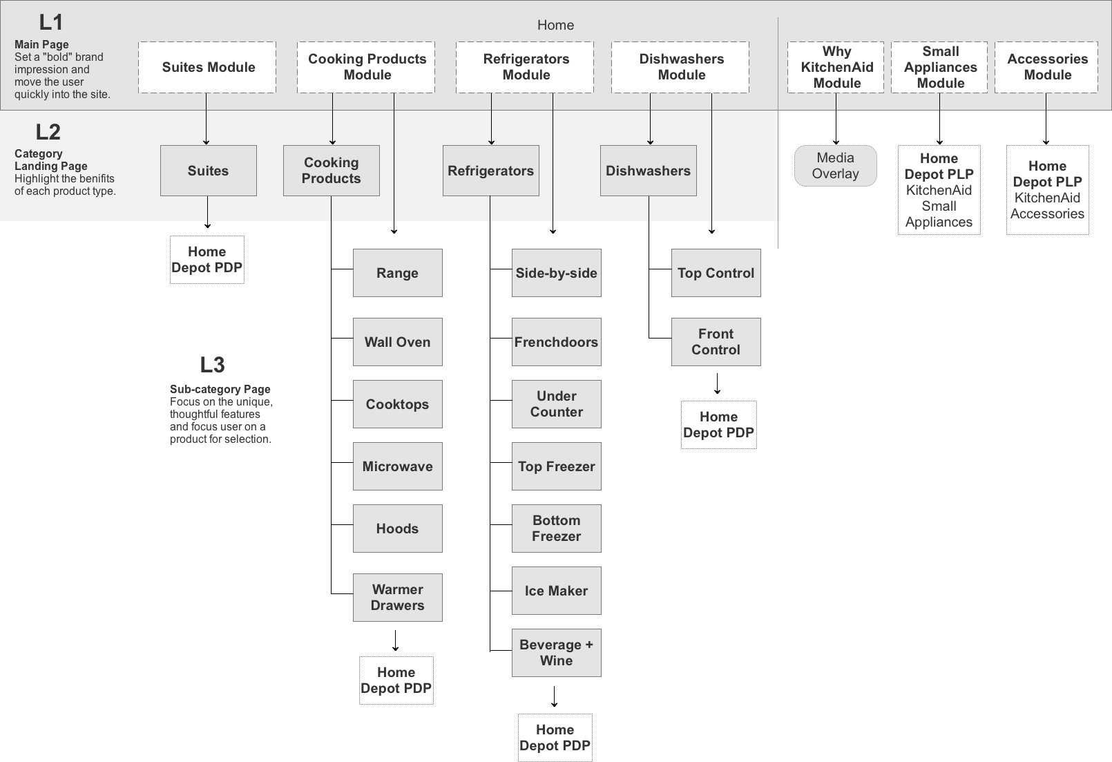 KitchenAid basic site map to confirm taxonomy and social touchpoints.