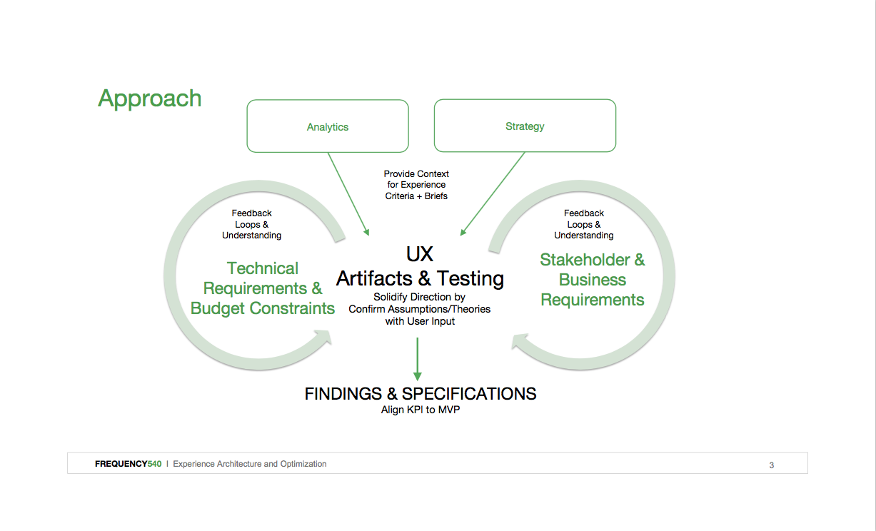 Multi-faceted research techniques to break down analytical silos to quantify the qualitative.