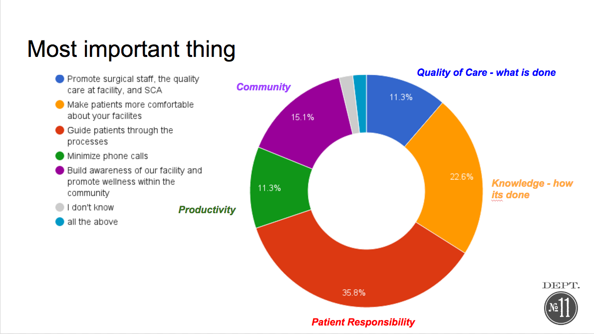 image of pie chart showing survey results related to most import thing