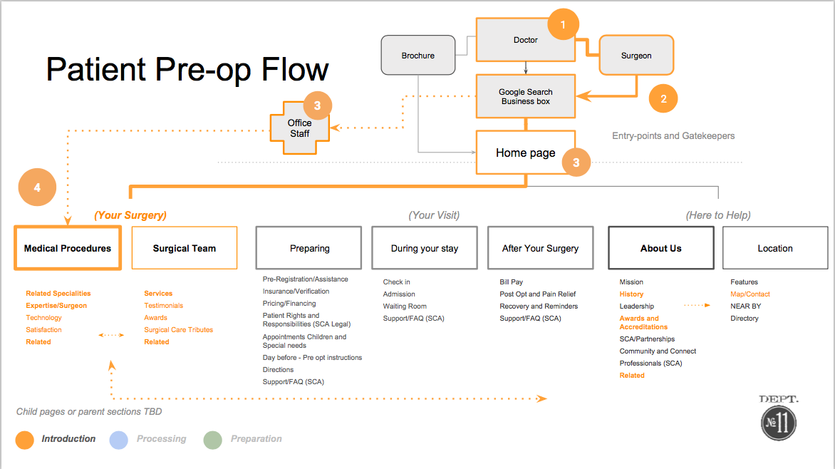 Flows stress test taxonomy, goals and jouneys.
