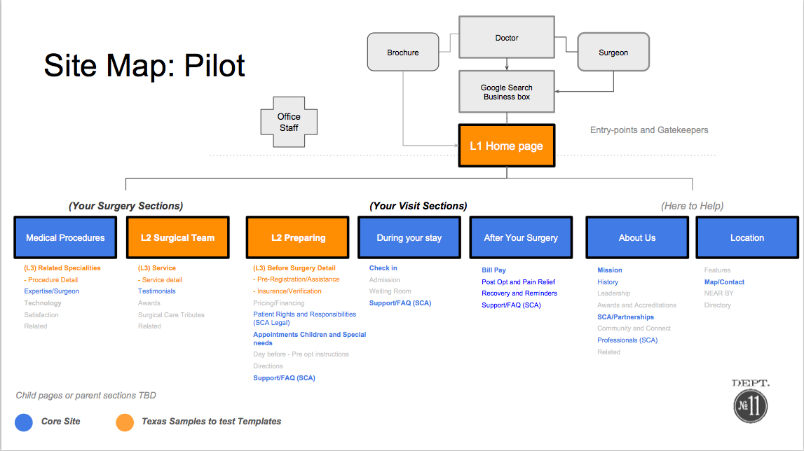 Core content is mapped to pilot.