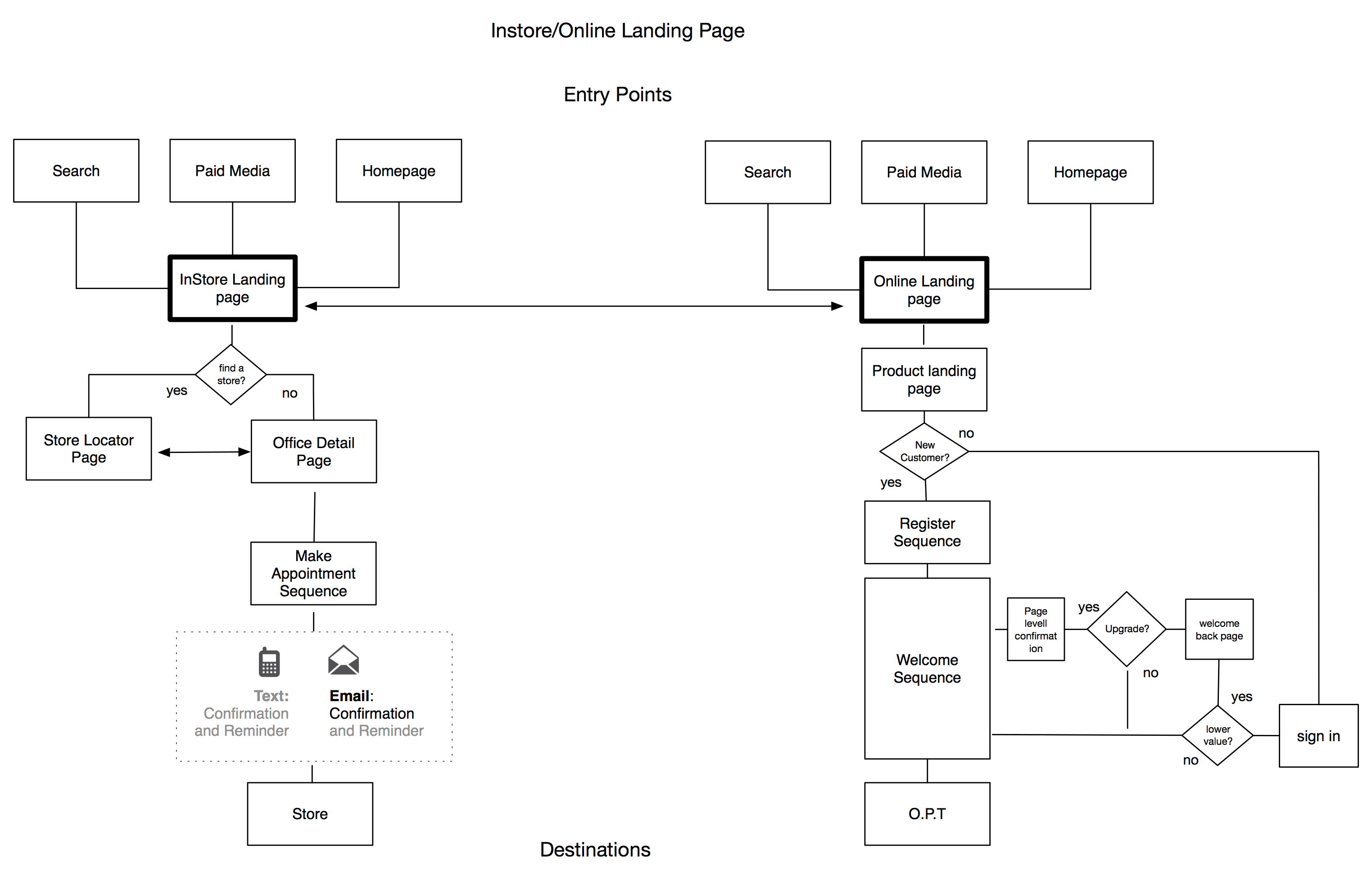 Flows help keep internal teams and client marketing teams on the same page.