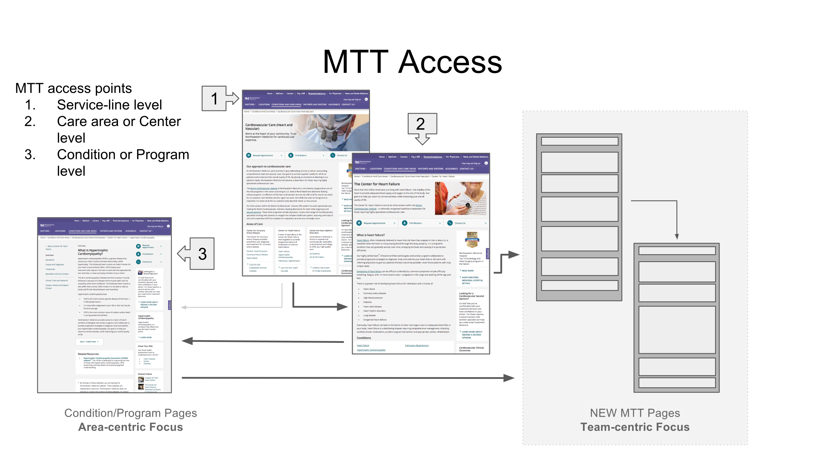 image showing how existing pages align to both new MTT pages and behavior models