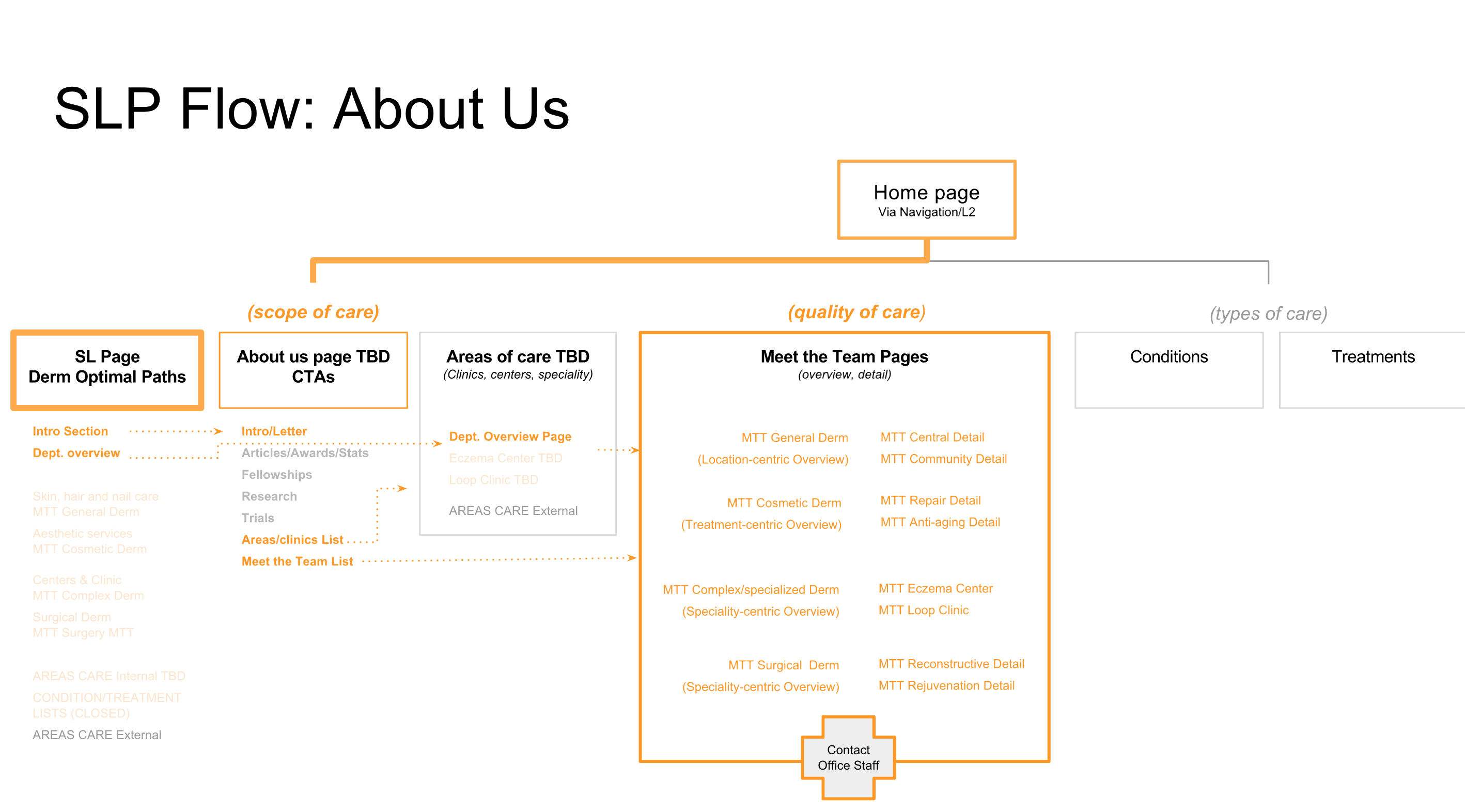 Existing content is mapped to new experience for each service-line based on findings.